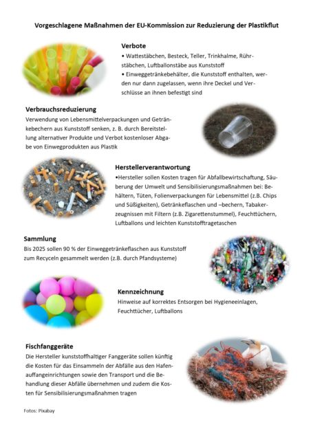 Grafik: Vorgeschlagene Maßnahmen der EU zur Reduzierung der Plastikflut.