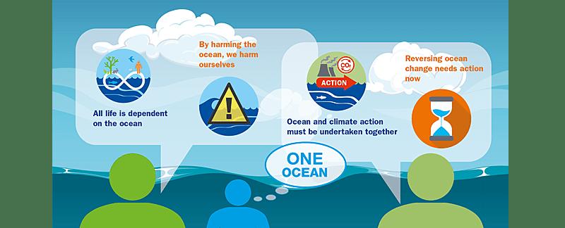 Grafik: Alles im Ozean ist miteinander verbunden. Der Ozean und das Land sind miteinander verbunden. Das Meer und das Klima sind miteinander verbunden. Mensch und Ozean sind miteinander verbunden. Wir können den Ozean nicht ignorieren und erwarten, zu überleben.
