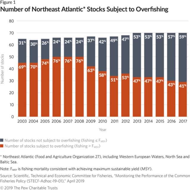 Grafik Überfischung im Nordostatlantik.