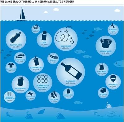 Grafik Umweltbundesamt: Wie lange braucht der Müll im Meer, um abgebaut zu werden?