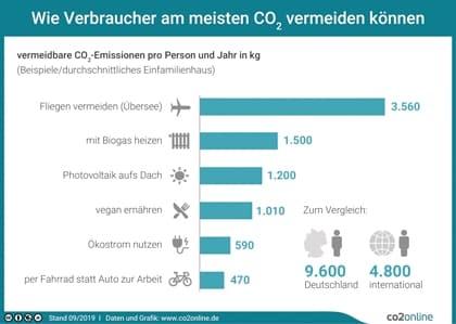 Zum Erdüberlastungstag 2020: Infografik zeigt einfache Schritte für klimafreundlicheren Alltag.